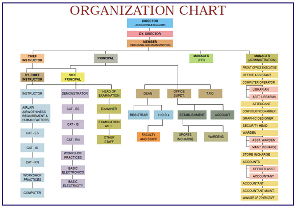 SCHOOL OF AERONAUTICS - ORGANIZATION CHART