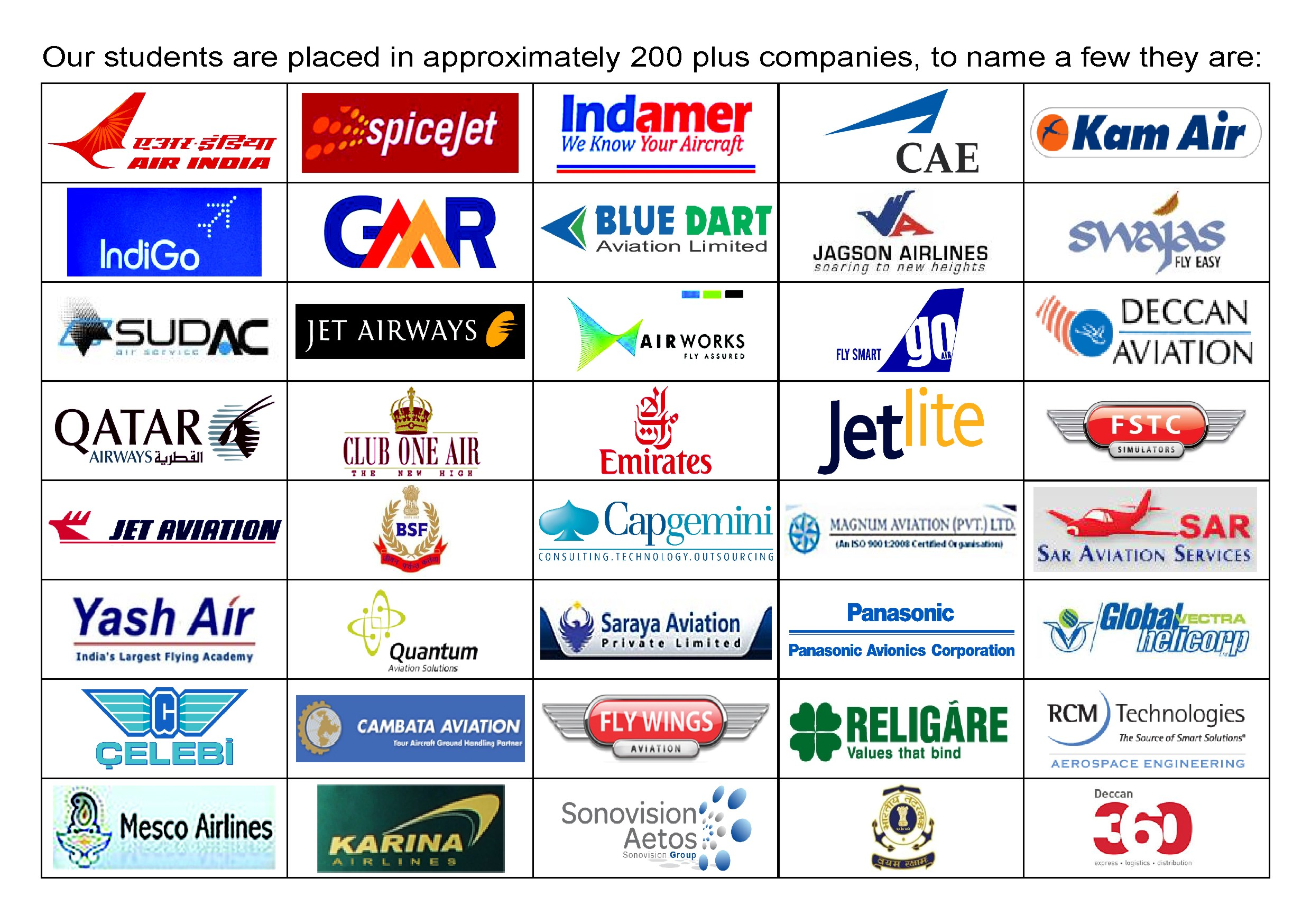 OUR STUDENTS OF AERONAUTICAL ENGINEERING & AIRCRAFT MAINTENANCE ENGINEERING ARE WORKING IN 200 PLUS COMPANIES